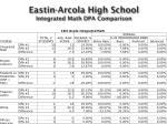 eastin arcola high school integrated math dpa comparison