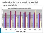 indicador de la nacionalizaci n del voto partidista