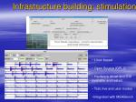 infrastructure building stimulation