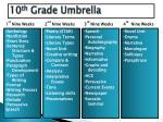 10 th grade umbrella