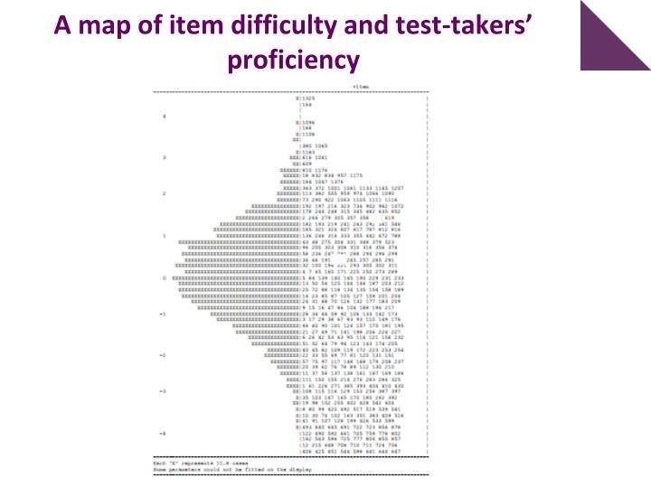 A map of item difficulty and