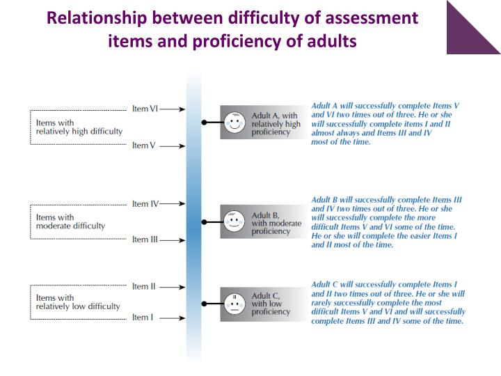 Relationship between difficulty of assessment items and proficiency of adults