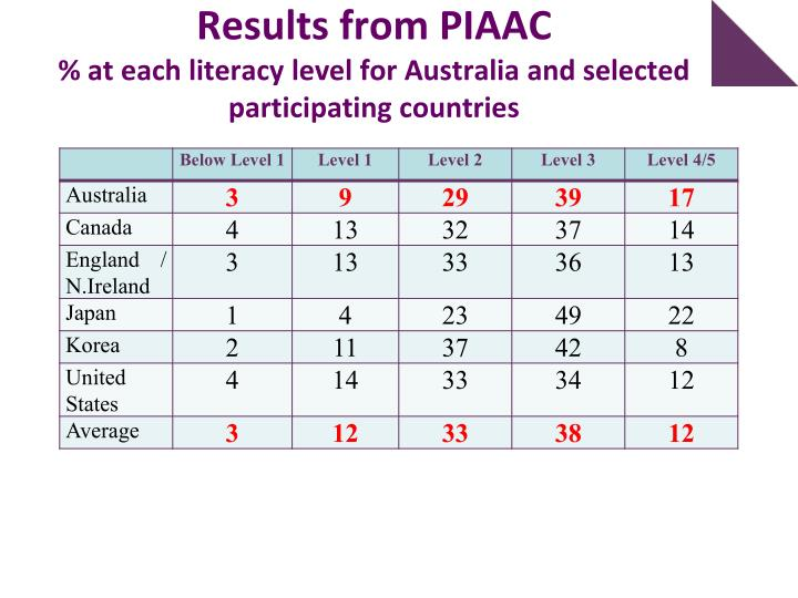 Results from PIAAC