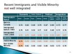recent immigrants and visible minority not well integrated
