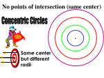 no points of intersection same center
