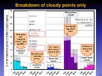 breakdown of cloudy points only