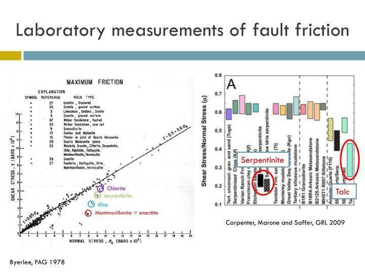 Laboratory measurements of fault friction