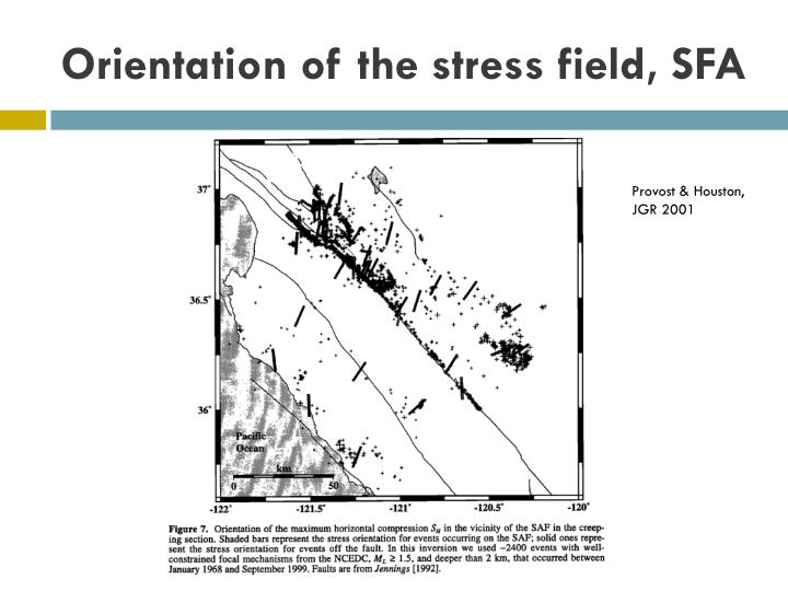 Orientation of the stress