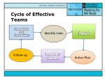 cycle of effective teams
