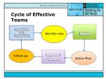 cycle of effective teams1