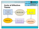 cycle of effective teams2