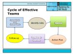 cycle of effective teams5