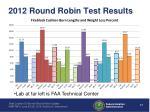 2012 round robin test results1
