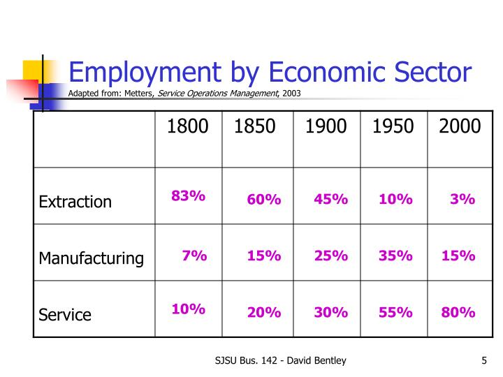 Employment by Economic Sector