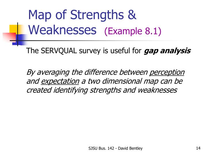 Map of Strengths & Weaknesses