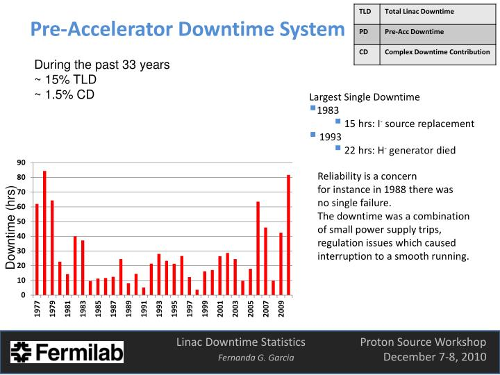 Pre-Accelerator Downtime System