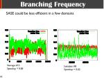 branching frequency2