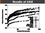 results of sase