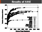 results of sase1
