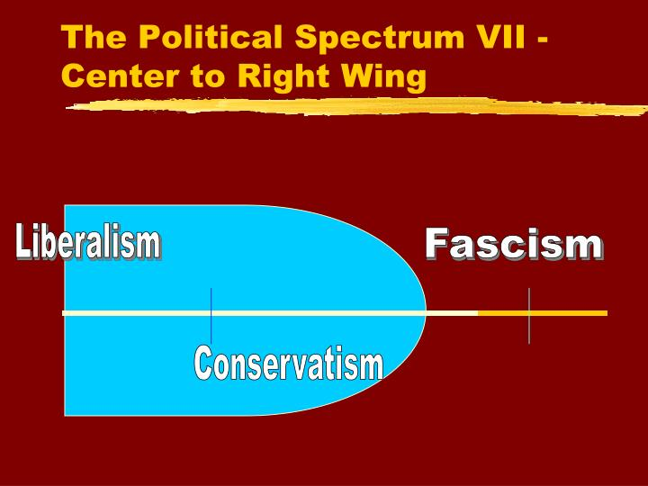 The Political Spectrum VII - Center to Right Wing