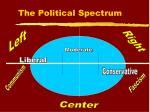 the political spectrum5