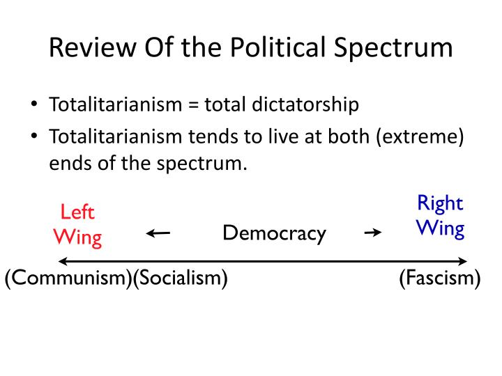 Review Of the Political Spectrum