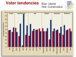 voter tendencies