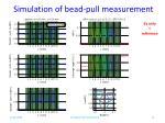 simulation of bead pull measurement