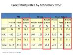case fatality rates by economic levels