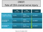 crest fate of cea cranial nerve injury