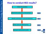 how to conduct hee results