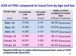 icer of cpsc compared to usual care by age and sex