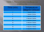 table 1 temperature readings for melting ice