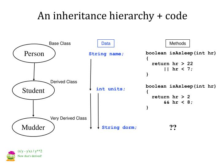 An inheritance hierarchy + code