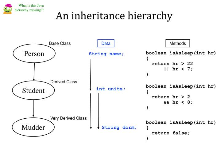 What is this Java hierarchy missing?!