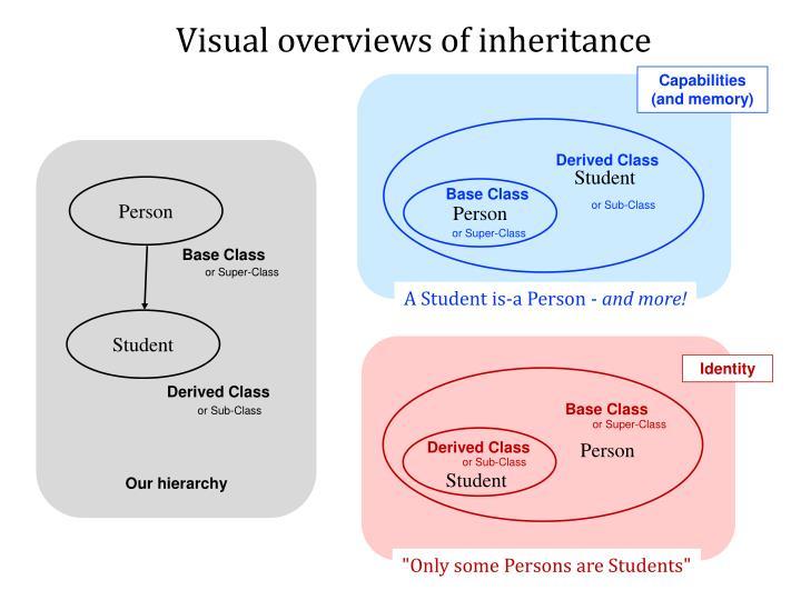 Visual overviews of inheritance
