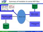 summary of modules to serve hdf files