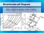 bicarbonate ph diagram
