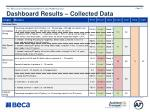 dashboard results collected data