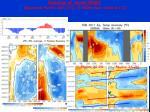 evolution of recent enso equatorial pacific sst c 0 300m heat content c