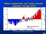 global temperature and carbon dioxide anomalies through 2010
