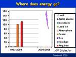 where does energy go