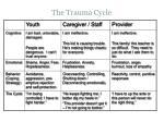 the trauma cycle