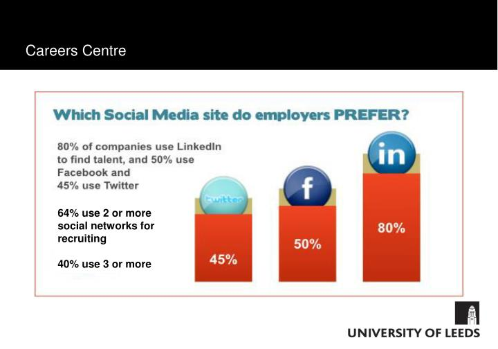 64% use 2 or more social networks for recruiting