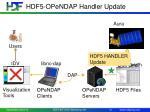 hdf 5 opendap handler update