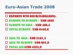 euro asian trade 2008