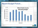 recent budget picture