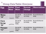 group data table everyone