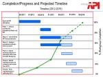 completion progress and projected timeline