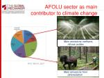 afolu sector as main contributor to climate change